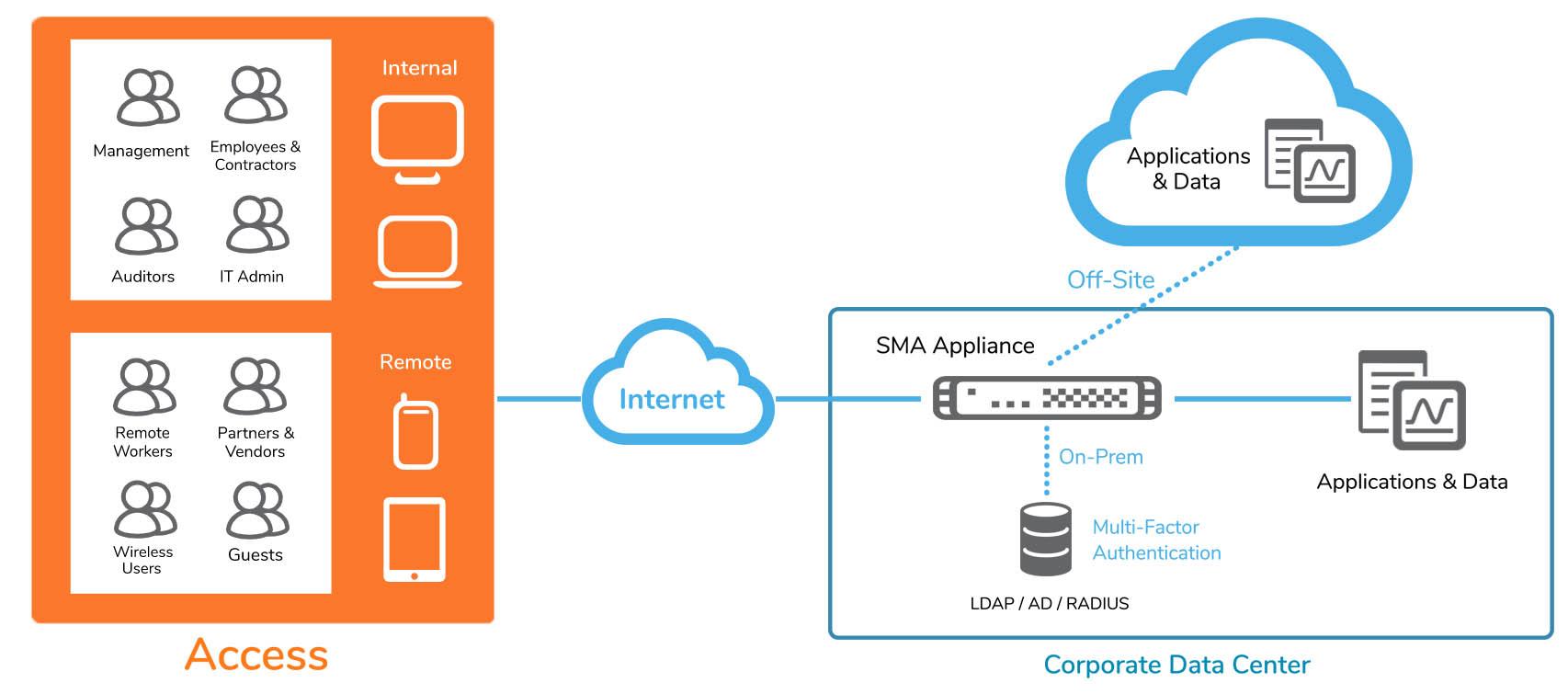Remote Desktop Access Solution Design
